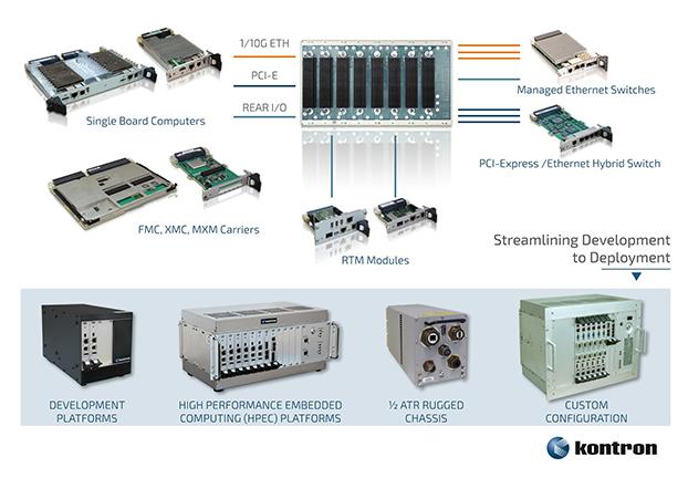 3U, 6U VPX Solutions